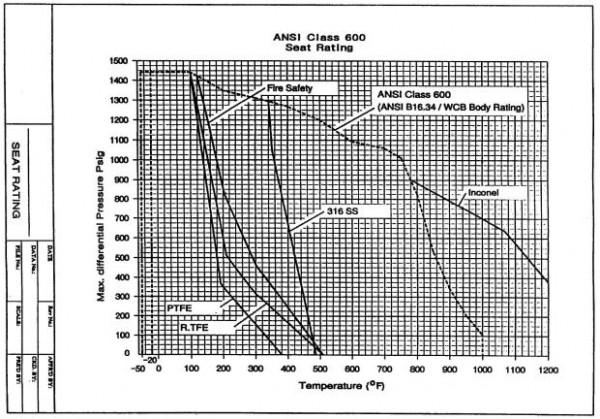 steam valve cv calculation